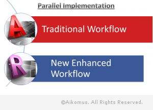 Aikomus Parallel Implementation